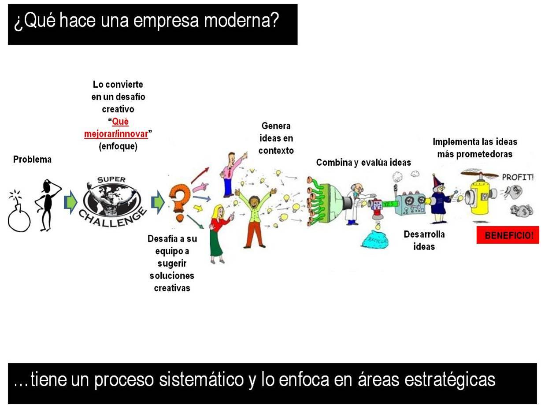 proceso innovación